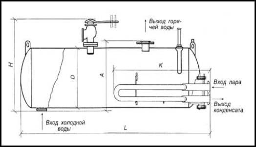Пароводяной водоподогреватель теплообменник д630 4м уравнение теплового баланса при расчете теплообменника